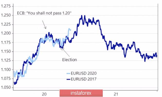 Что притормозит евро?
