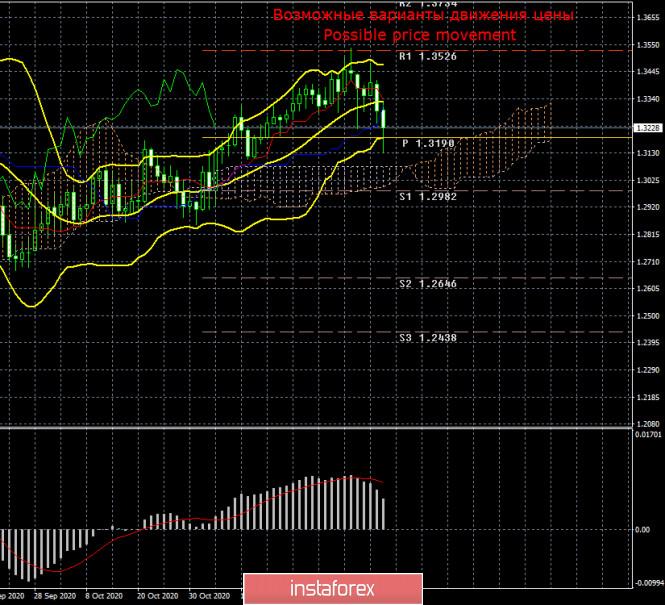 Торговый план по паре GBP/USD на неделю 14 - 18 декабря. Новый отчет COT (Commitments of Traders)