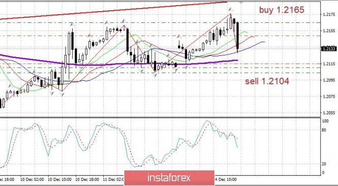 Евро: Возможен разворот EURUSD 14
