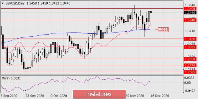 Прогноз по GBP/USD на 16 декабря 2020 года