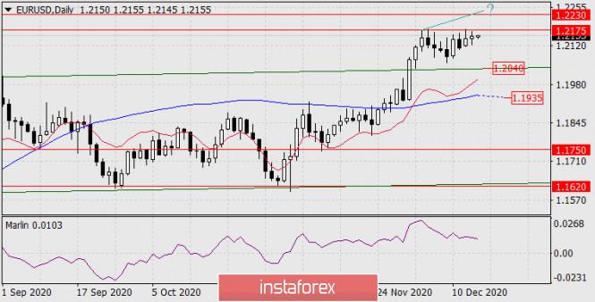 Прогноз по EUR/USD на 16 декабря 2020 года
