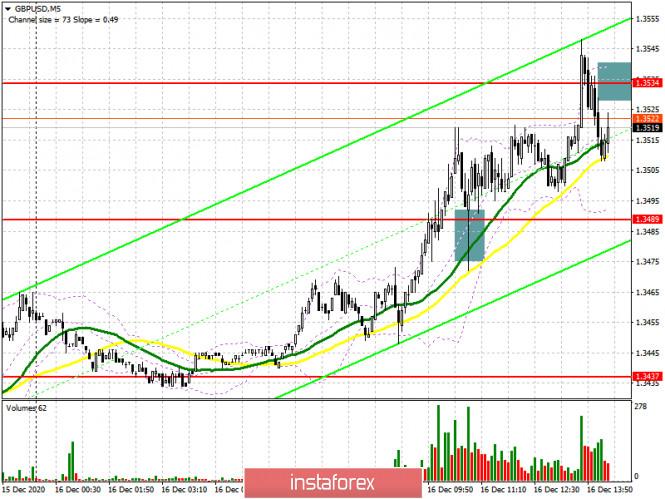 GBP/USD: план на американскую сессию 16 декабря (разбор утренних сделок). Фунт пробивается к новым максимумам