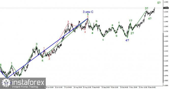 Анализ EUR/USD 17 декабря. Американская валюта остается под давлением рынка