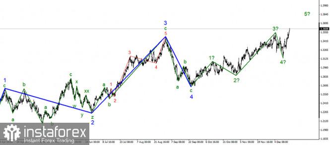 Анализ GBP/USD 17 декабря