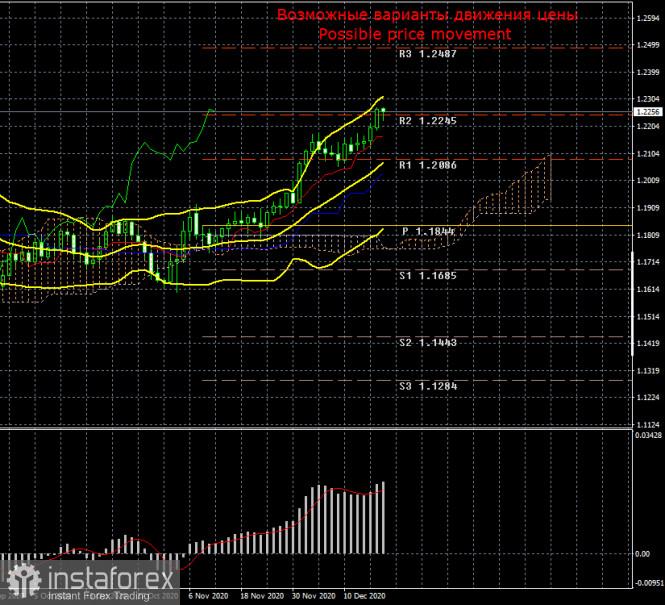 Торговый план по паре EUR/USD на неделю 21 - 25 декабря. Новый отчет COT (Commitments of Traders)