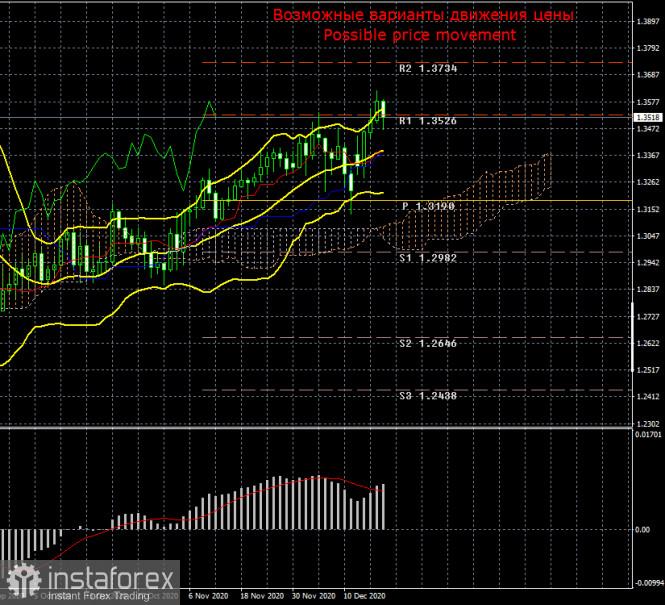 Торговый план по паре GBP/USD на неделю 21 - 25 декабря. Новый отчет COT (Commitments of Traders)