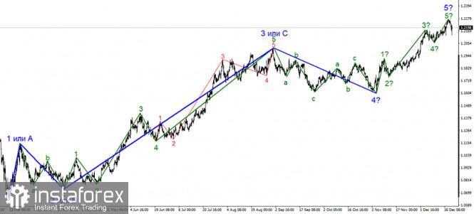 Анализ EUR/USD 21 декабря. Как гром среди ясного неба