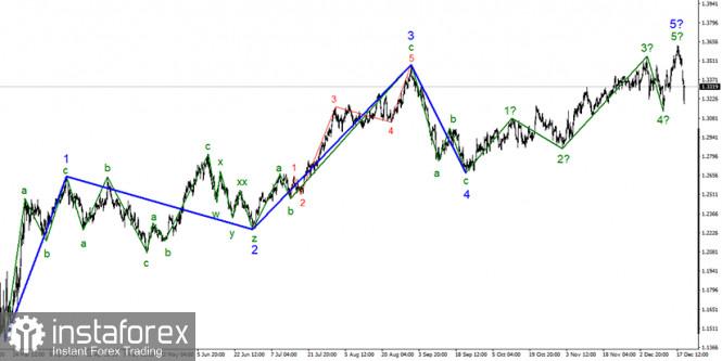 Анализ GBP/USD 21 декабря