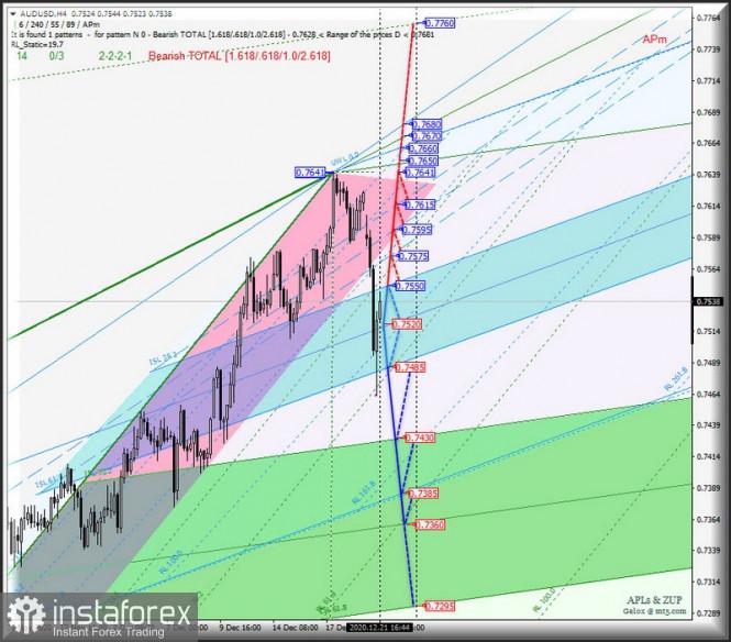 Сырьевые валюты AUD/USD & USD/CAD & NZD/USD - h4