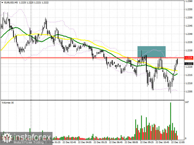 EUR/USD: план на американскую сессию 22 декабря (разбор утренних сделок). Борьба за уровень 1