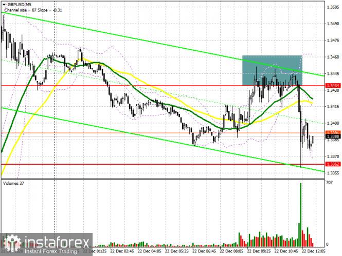 GBP/USD: план на американскую сессию 22 декабря (разбор утренних сделок). Медведи защищают сопротивление 1