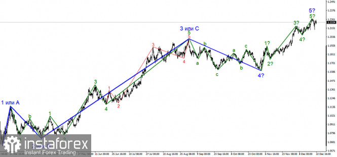 Анализ EUR/USD 22 декабря