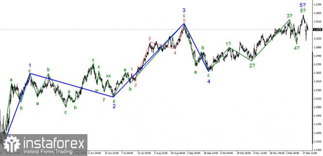Анализ GBP/USD 22 декабря