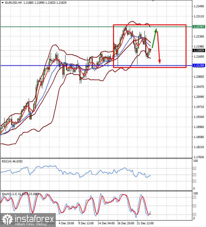 Рынки как минимум до конца года будут оставаться крайне волатильными (ожидаем консолидации пары EURUSD в диапазоне, а также