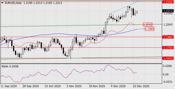 Прогноз по EUR/USD на 24 декабря 2020 года