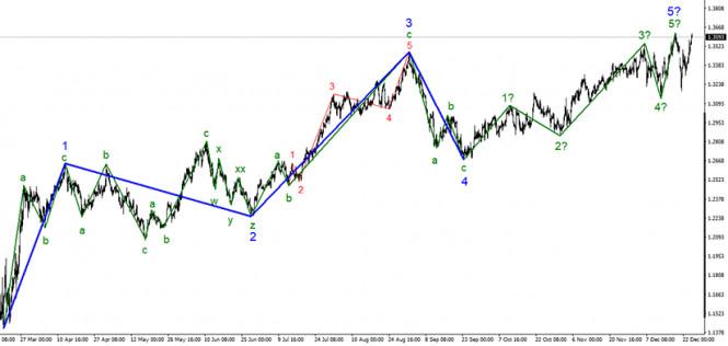 Анализ GBP/USD 24 декабря