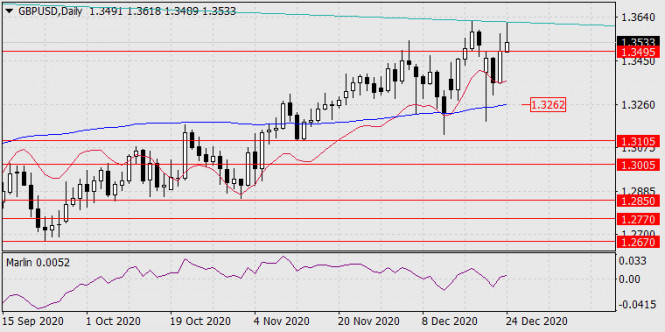 Прогноз по GBP/USD на 25 декабря 2020 года
