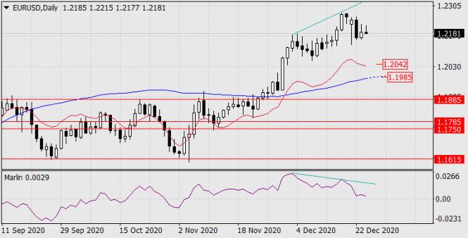 Прогноз по EUR/USD на 25 декабря 2020 года