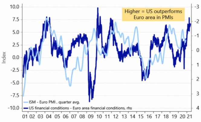 Есть ли у евро потолок?