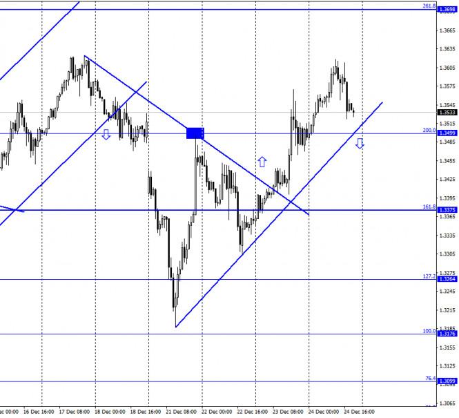 GBP/USD. 25 декабря. Отчет COT