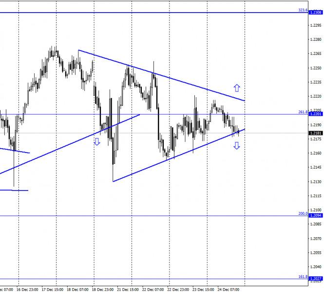 EUR/USD. 25 декабря. Отчет COT