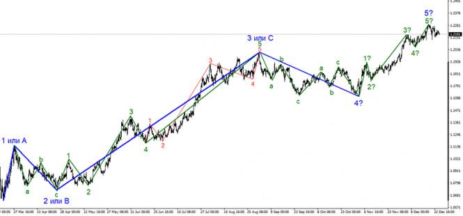 Анализ EUR/USD 25 декабря