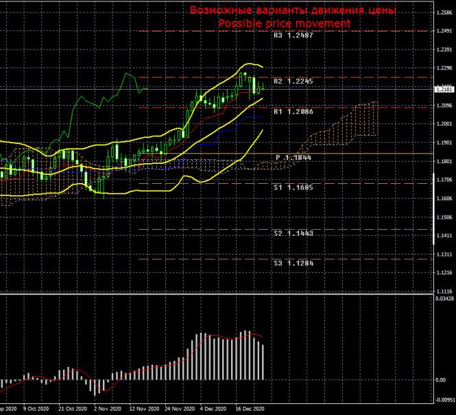 Торговый план по паре EUR/USD на неделю 28 - 31 декабря. Отчет COT (Commitments of Traders)