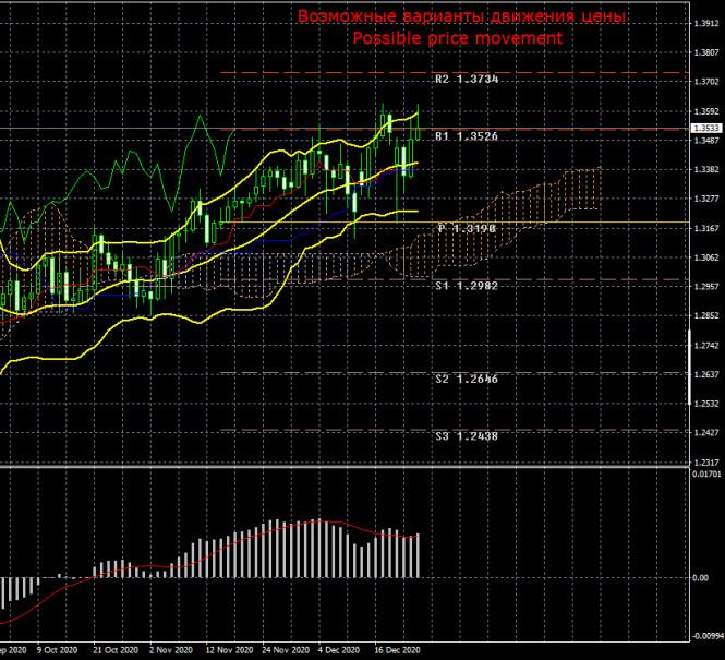 Торговый план по паре GBP/USD на неделю 28 - 31 декабря. Отчет COT (Commitments of Traders)