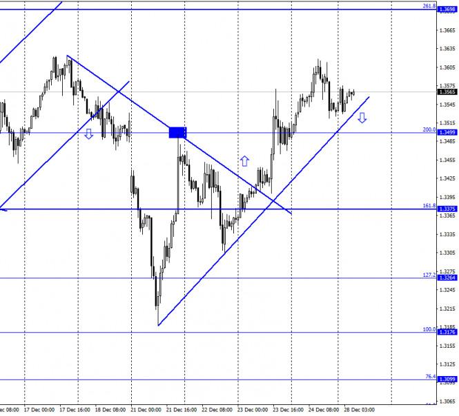 GBP/USD. 28 декабря. Отчет COT