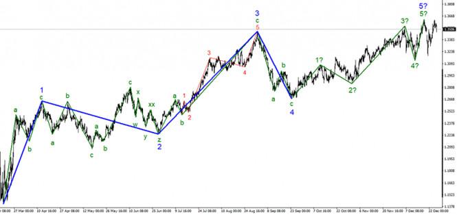 Анализ GBP/USD 28 декабря