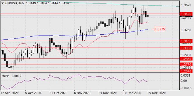 Прогноз по GBP/USD на 29 декабря 2020 года