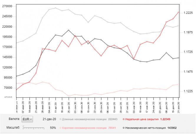 EUR/USD: план на европейскую сессию 29 декабря. Commitment of Traders COT отчеты (разбор вчерашних сделок)