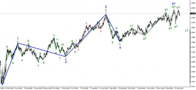 Анализ GBP/USD 29 декабря