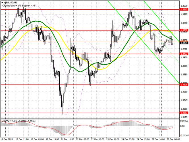 GBP/USD: план на американскую сессию 29 декабря (разбор утренних сделок)