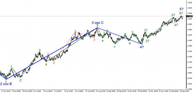 Анализ EUR/USD 4 января