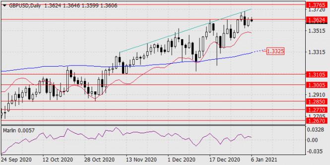 Прогноз по GBP/USD на 6 января 2021 года