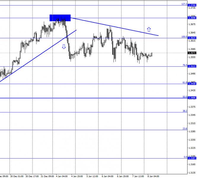 GBP/USD. 8 января. Отчет COT