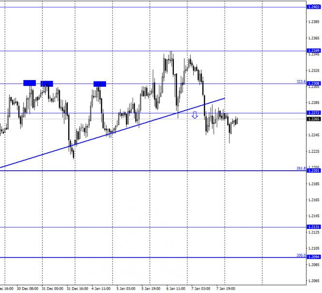 EUR/USD. 8 января. Отчет COT