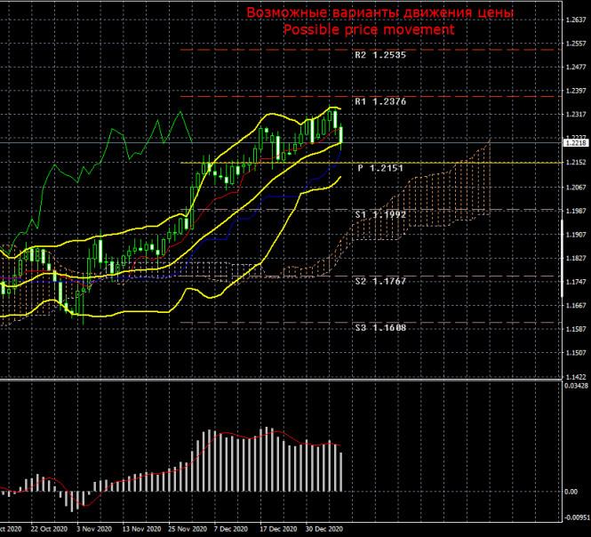 Торговый план по паре EUR/USD на неделю 11 – 15 января. Новый отчет COT (Commitments of Traders)