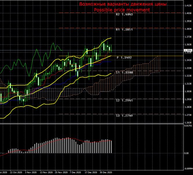 Торговый план по паре GBP/USD на неделю 11 – 15 января. Новый отчет COT (Commitments of Traders)