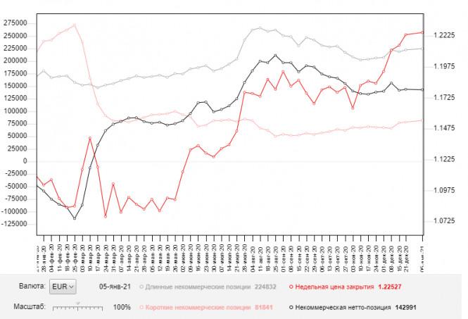 EUR/USD: план на европейскую сессию 11 января. Commitment of Traders COT отчеты (разбор вчерашних сделок)