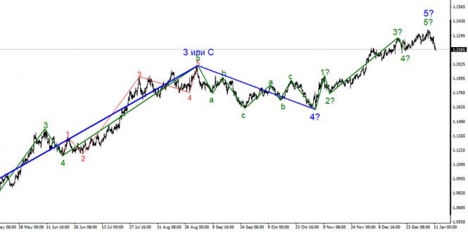 Анализ EUR/USD 11 января
