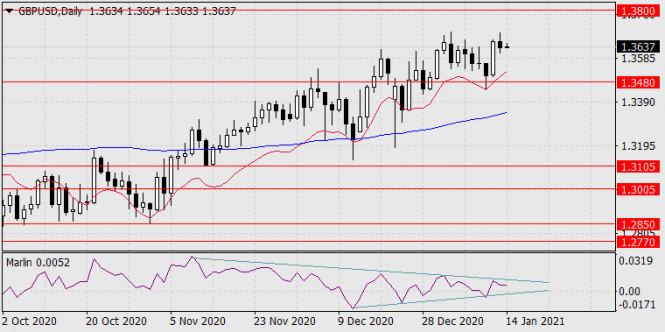 Прогноз по GBP/USD на 14 января 2021 года