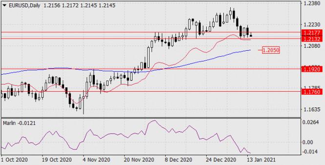 Прогноз по EUR/USD на 14 января 2021 года