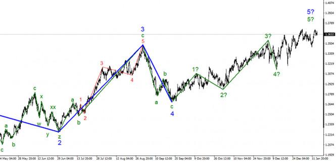 Анализ GBP/USD. 14 января