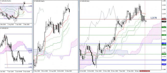 EUR/USD и GBP/USD 15 января – рекомендации технического анализа