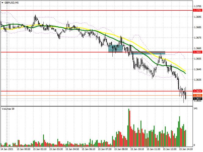 GBP/USD: план на американскую сессию 15 января (разбор утренних сделок). Желающих покупать по 1.3701 не нашлось