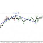 Анализ EUR/USD 15 января. Проходное выступление Джерома Пауэлла и растущая безработица не остановили повышение американской