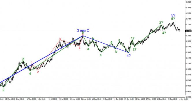 Анализ EUR/USD 15 января