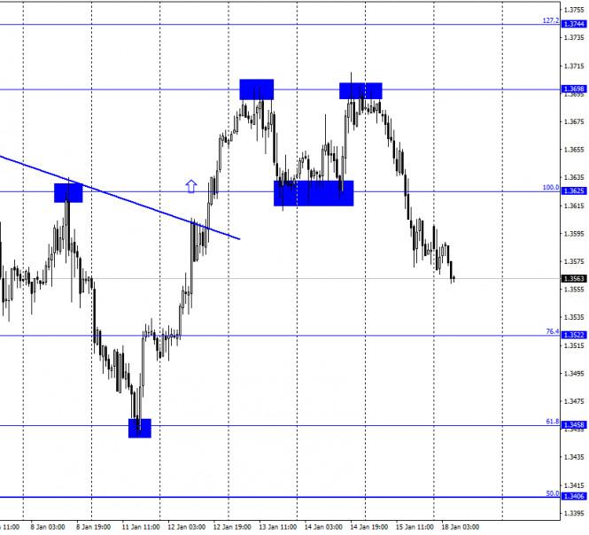 GBP/USD. 18 января. Отчет COT